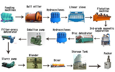 Strong Mineral Processing Equipment Kaolin Powder Processing Plant